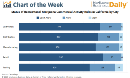 Chart: Most California municipalities ban commercial cannabis activity