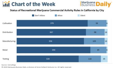 Chart: Most California municipalities ban commercial cannabis activity