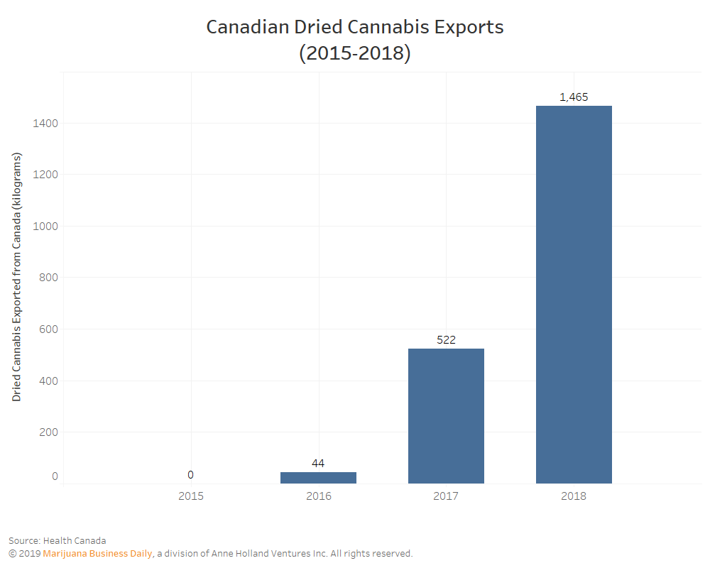 Canadian medical cannabis exports tripled in 2018